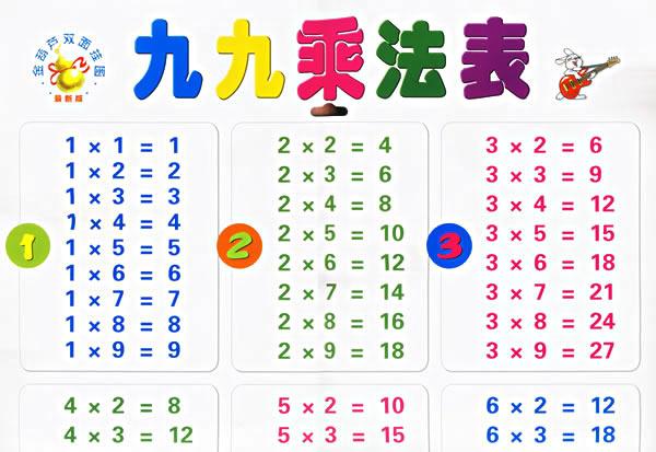 744077478 on Multiplication Table